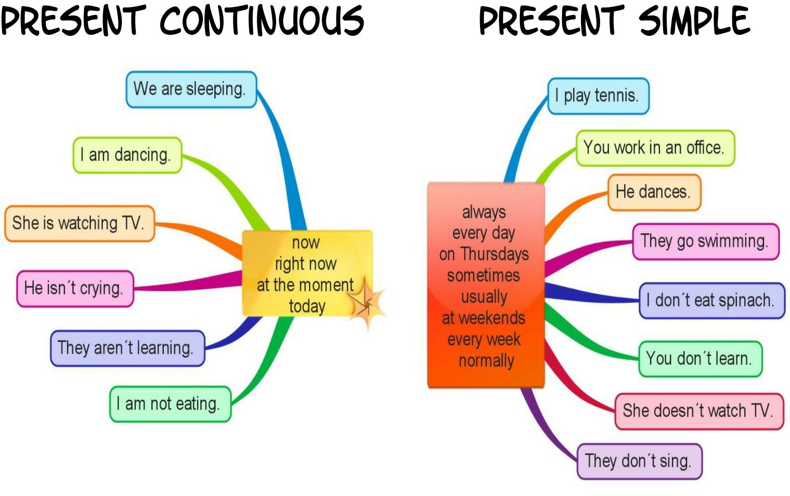 Present simple or continuous vysvětlení